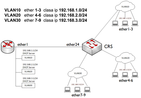 VLAN Switch CRS125